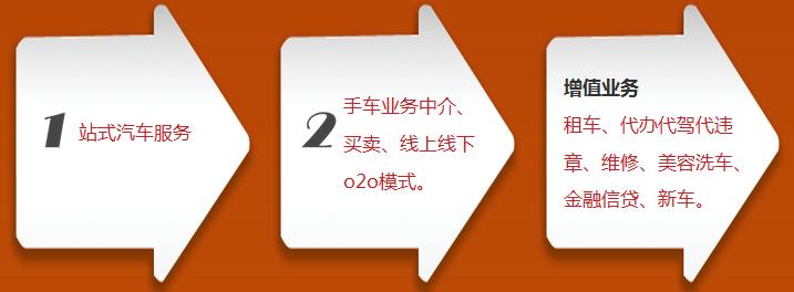 168中国二手车网加盟