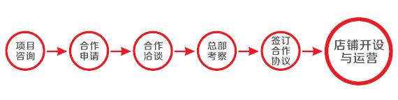 加盟流程.jpg