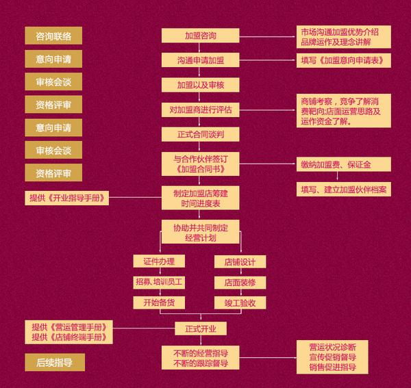 石磨坊加盟流程.jpg
