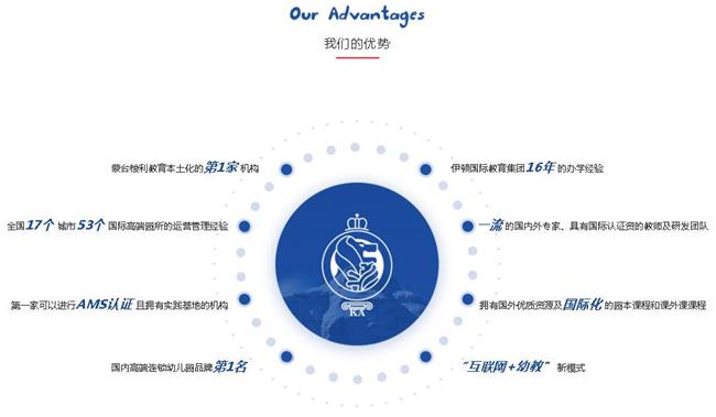 北京伊顿国际幼儿园加盟条件