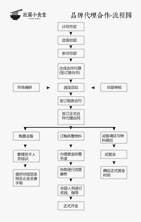 泡面小食堂加盟流程.jpg