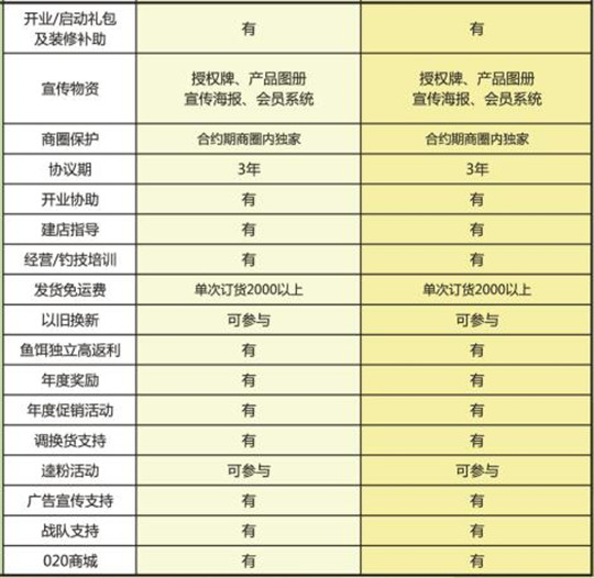 中逵国际钓具连锁加盟