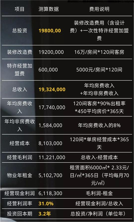 酒店前景解读,中濠国际酒店加盟费用利润分析!
