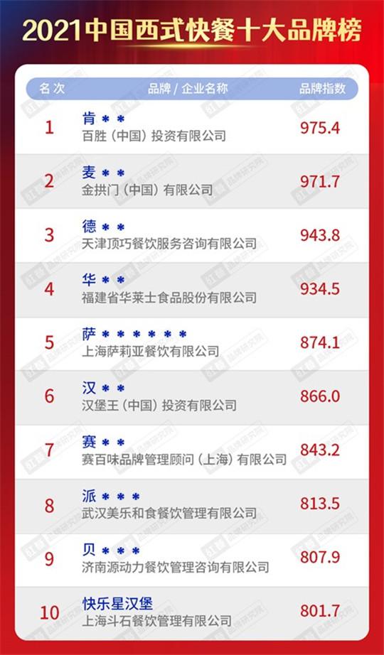 """快乐星汉堡!登榜""""2021中国西式快餐十大品牌""""!"""