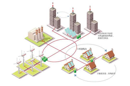 绿探能源加盟