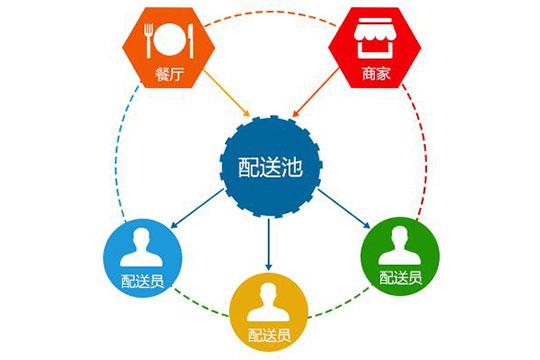 和易生活公共服务平台加盟