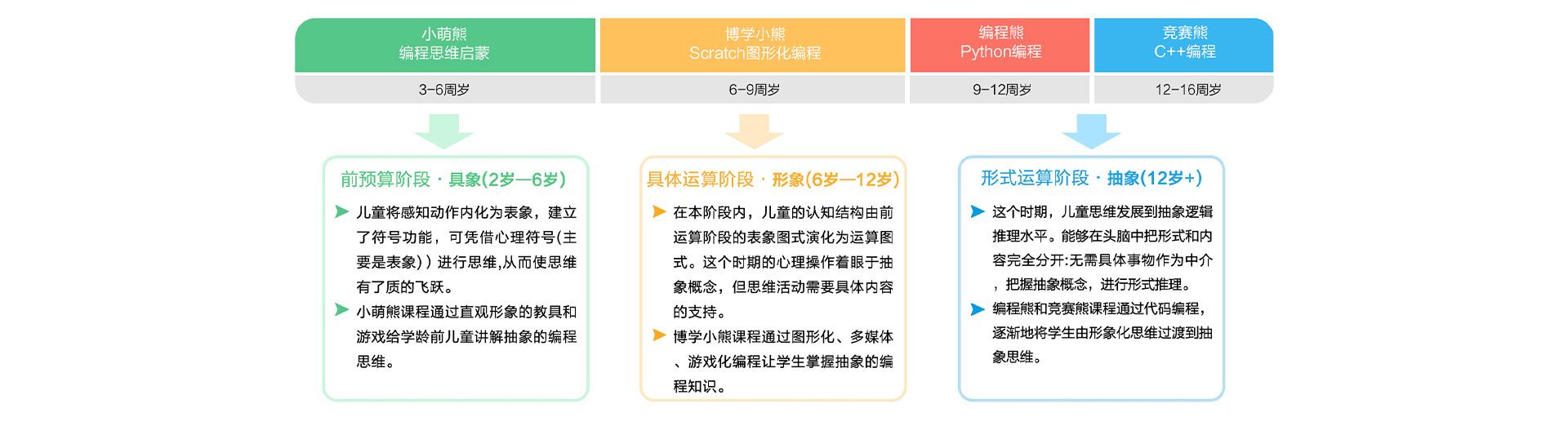 小科熊少儿编程详情_15